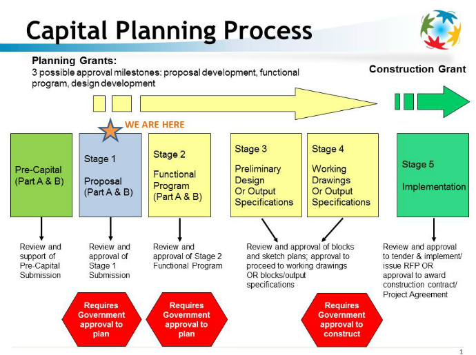 Ministry of Health and Long-Term Care capital planning process
