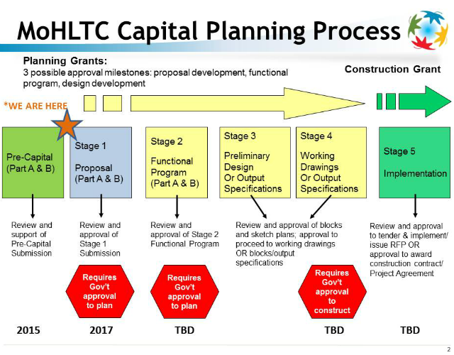 Ministry of Health & Long-Term Care capital planning process